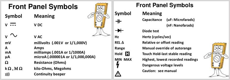 How to Read a Multimeter Symbols